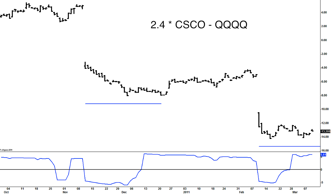 csco. It means that CSCO has stopped