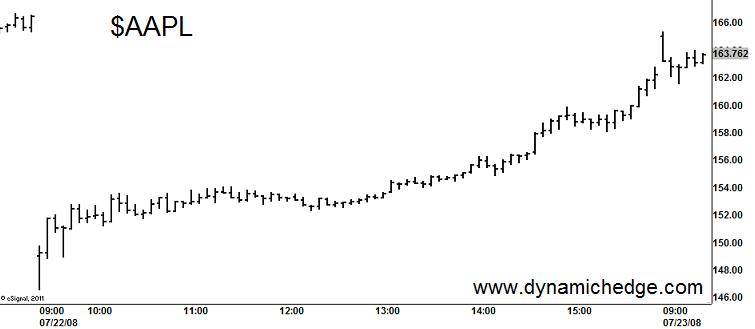 aapl_10-percent_gap