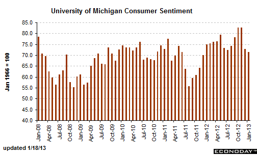consumer_sentiment-january_19_2012