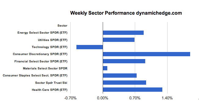 sector-performance-january-25-2013