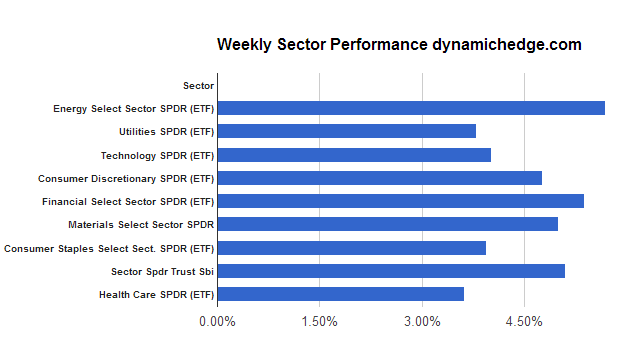 sector-performance-january-4-2012
