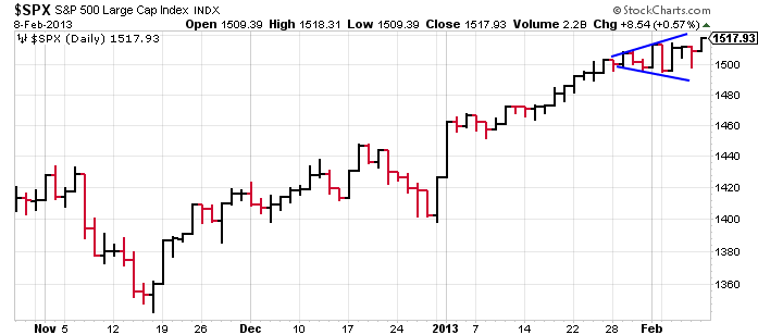 spx_volatility_Feb8-2013