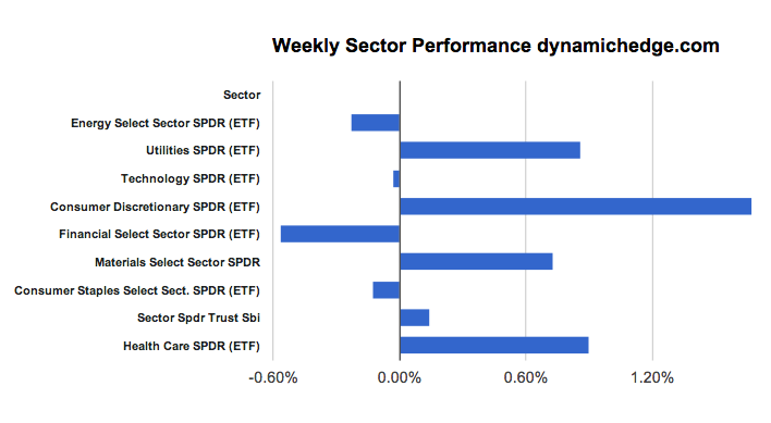 sector-performance-march-1-2013