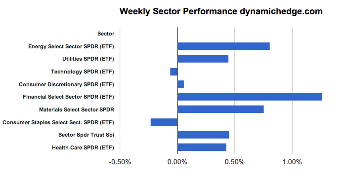 sector-rotation-March-15-2013