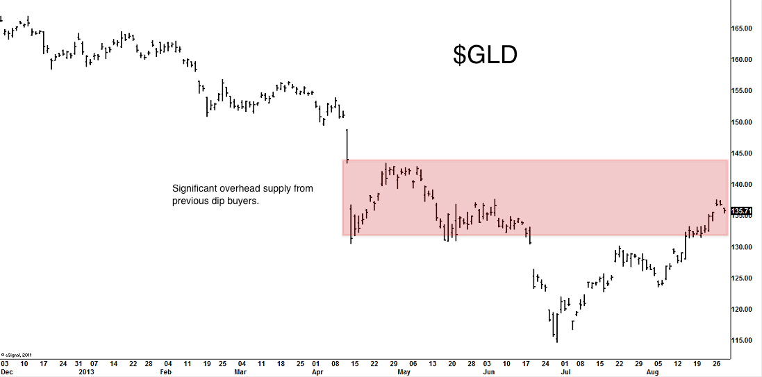 gld-august-29-2013