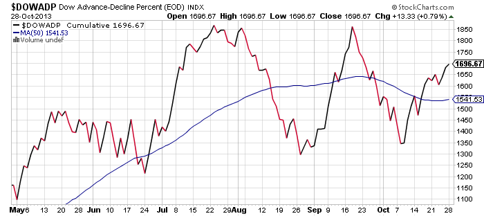 dow-breadth-october-28-2013