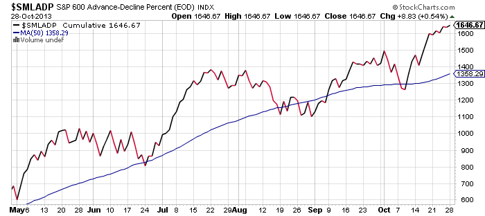 small-cap-breadth-october-28-2013