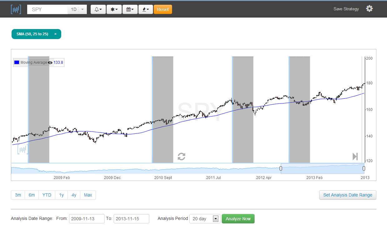 Marketview: A Quick Look at Trends