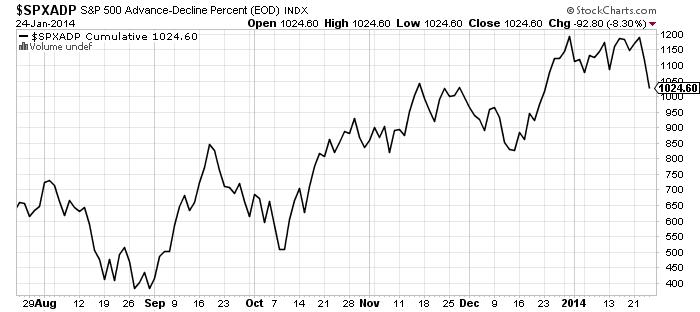 sp500-advance-decline-percent