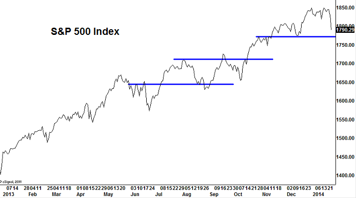 spx-levels-january-24-2014